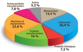 Importations : gros achats de machines et d'équipements | business-magazine.mu