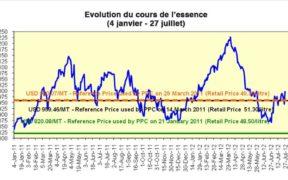 Comment est calculé le prix de l'essence et du diesel | business-magazine.mu