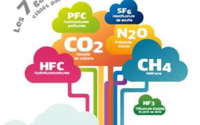 Un plan d'action pour la réduction de l'importation de produits HFC d'ici 2024 | business-magazine.mu