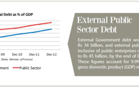 Business Magazine analyses three charts pertaining to External Public Sector Debt