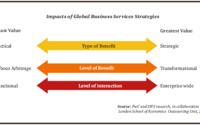 The transformational power of Global Business Services Strategies | business-magazine.mu