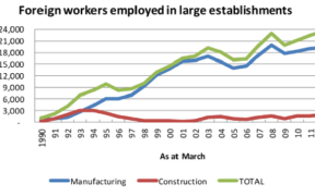 Business Magazine analyses 3 charts pertaining foreign workers employed