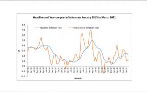 Tableau illustrant les taux d'inflation à Mars 2021