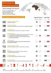 PwC Mauritius - Finance Act 2021 Infographic